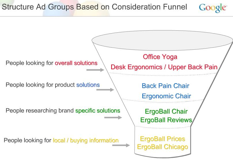google search consideration funnel