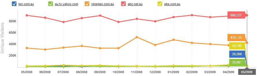 Australian Media Companies Online Market Share