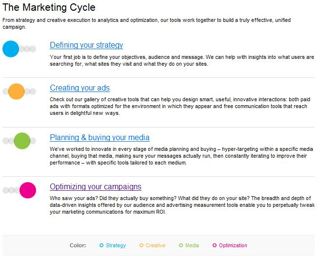 the marketing cycle