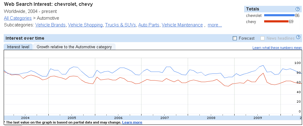 Chevy Search Chart Worldwide