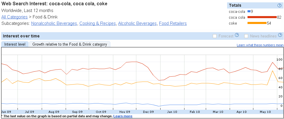 Coke Search Chart