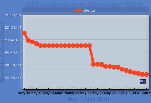 Zynga Statistics