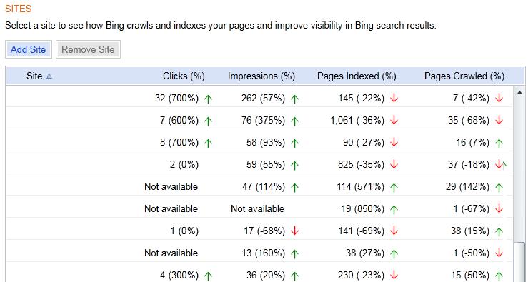 Bing Webmaster Sites