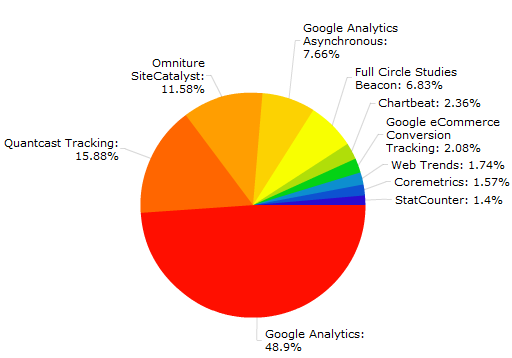 analytics marketshare