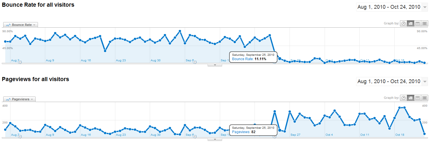 Bource Rate and Page Views Improvement