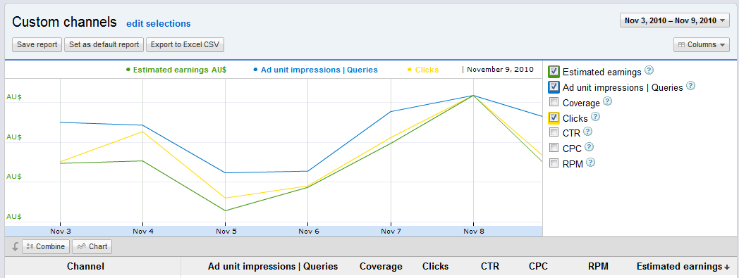 AdSense Reports Graphs