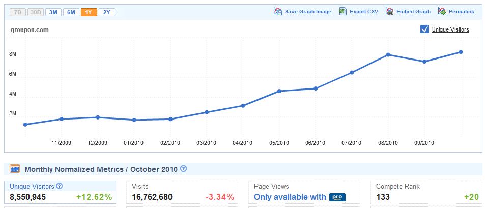 Groupon's Growth