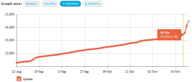 TJ Maxx 3 Month Follower Growth
