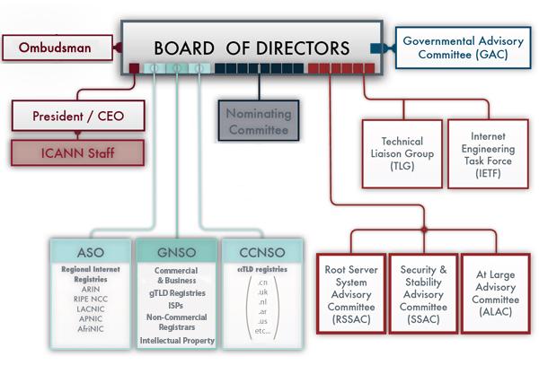 ICANN Organisational Structure