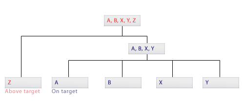 AdWords Tree
