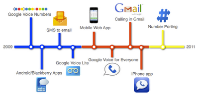 Google Voice Progress Chart