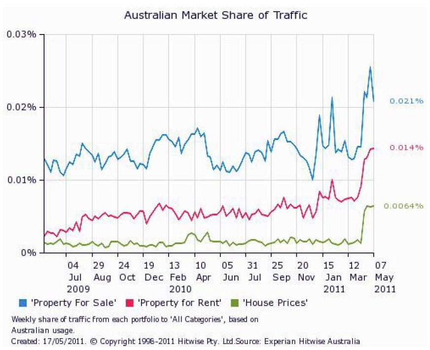 Australian Market Share of Web Traffic