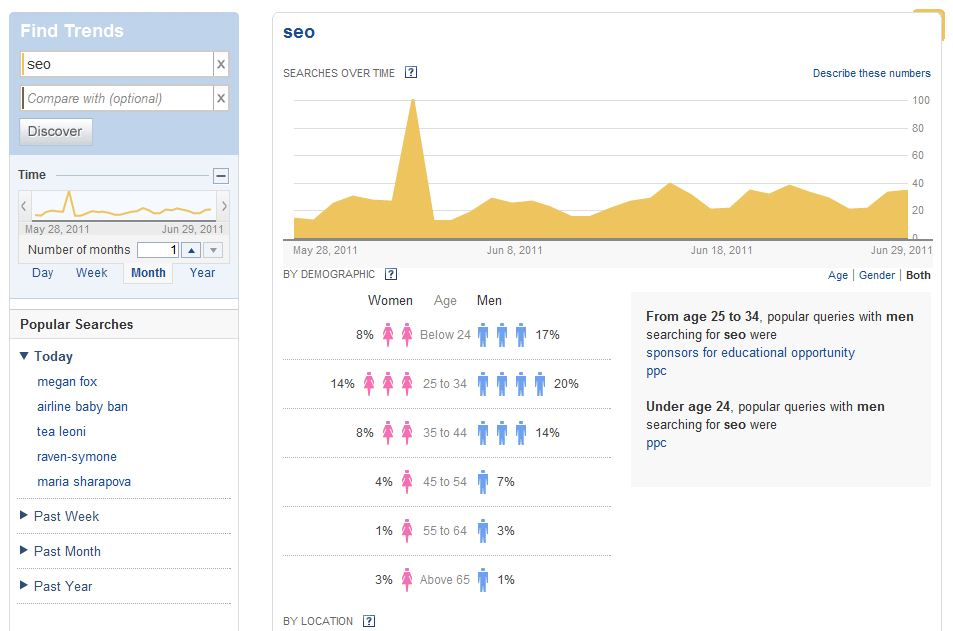 Yahoo SEO Trends