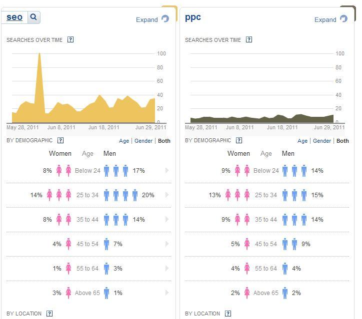 SEO versus PPC Traffic