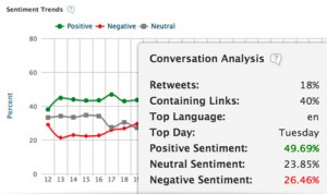 Audience Sentiment Analysis