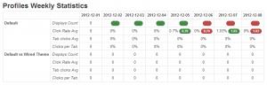 Contextly Statistics Dashboard