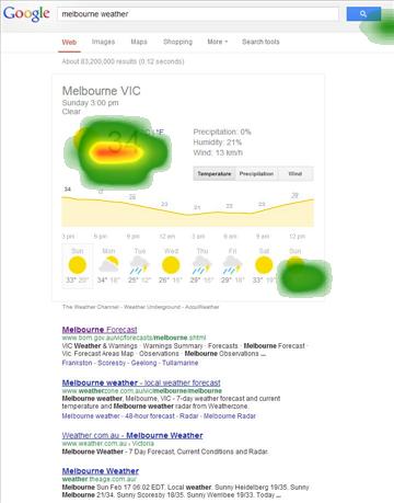 Google Heatmap Melbourne