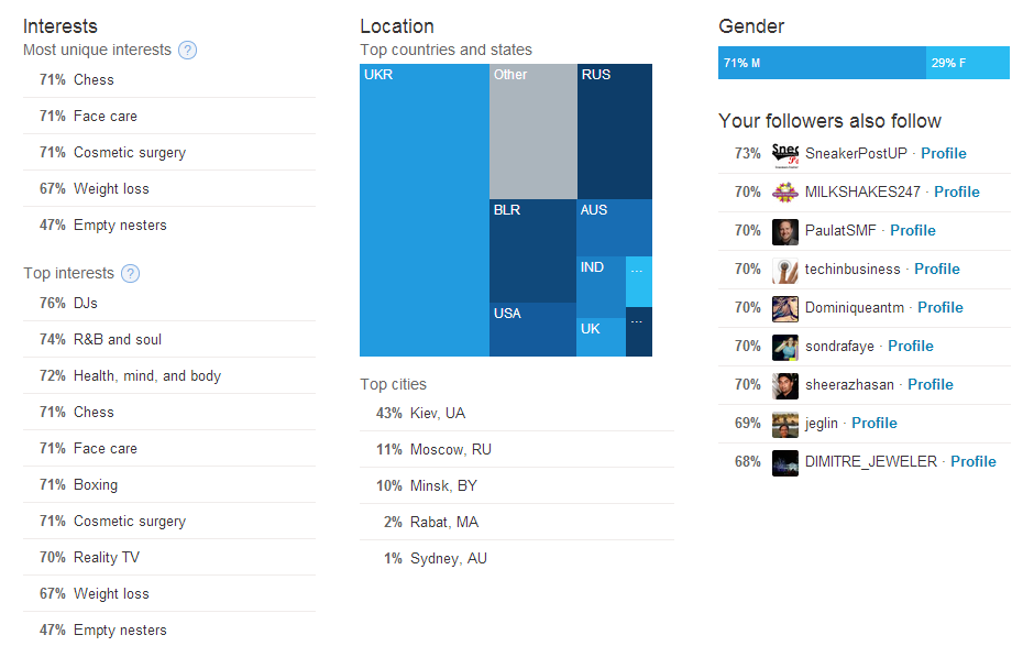 Twitter  Follower Interests, Locations and Followers