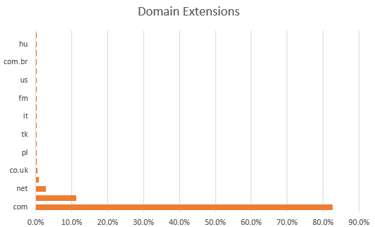 Email Domain Extension