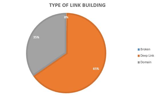 Link Building Type