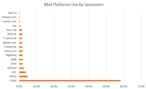 Email Platform used by Spammers