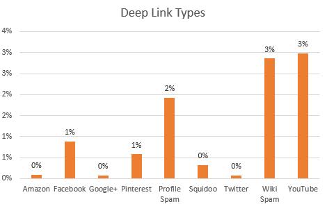 Spam URL Targets