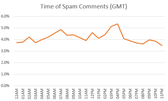 Time of Spam Comments (GMT)
