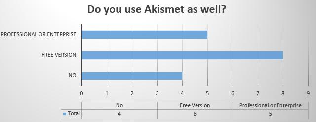 Do you use Akismet