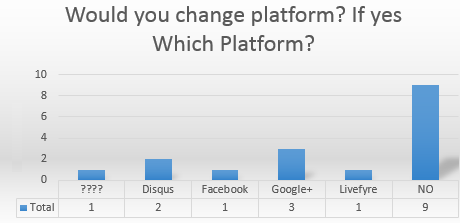 What blog platform