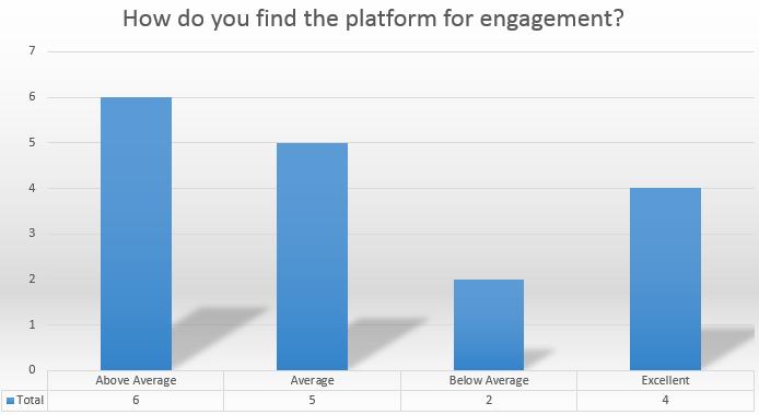 Platform engagement