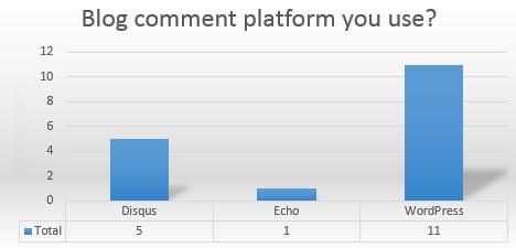 Blog comment platform used